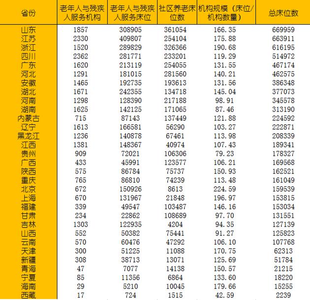 人口结构拐点已至,六省市迈入深度老龄化