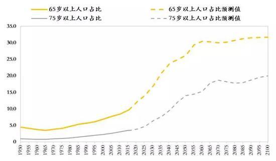 长达数千年的人口增长趋势即将终结