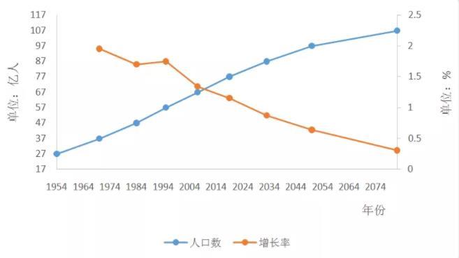 世界人口增速放缓,区域间差异明显