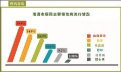 南通人口老化率为21.52%