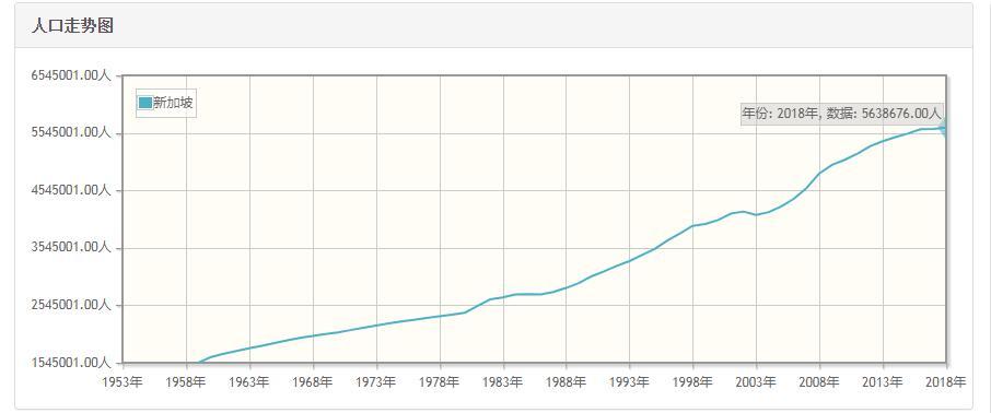新加坡历年人口数量-新加坡1959至2018年每年人口数量