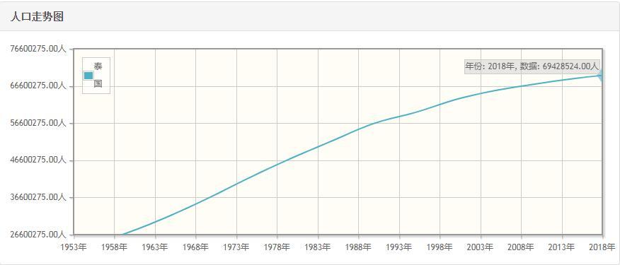 泰国历年人口数量-泰国1959至2018年每年人口数量
