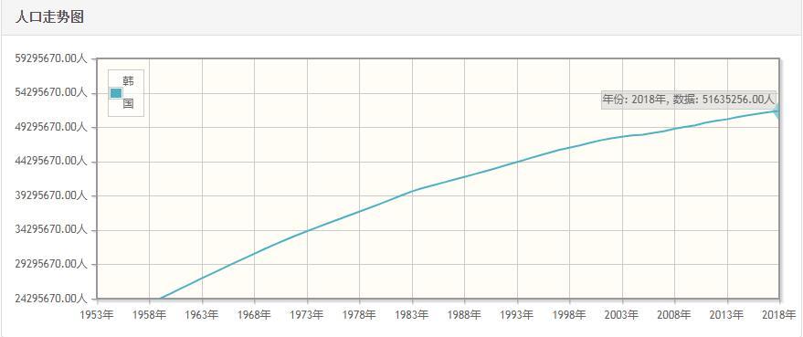 韩国历年人口数量-韩国1959至2018年每年人口数量