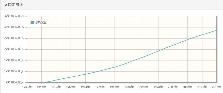 马来西亚历年人口数量-马来西亚1959至2018年每年人口数量