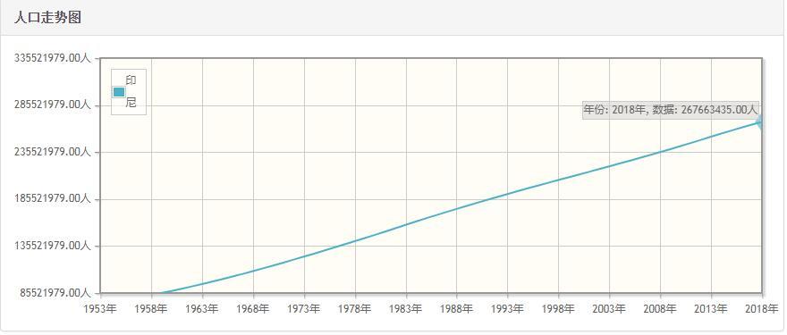 印尼历年人口数量-印尼1959至2018年每年人口数量