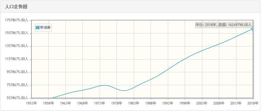 柬埔寨历年人口数量-柬埔寨1959至2018年每年人口数量