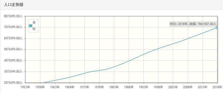 老挝历年人口数量-老挝1959至2018年每年人口数量