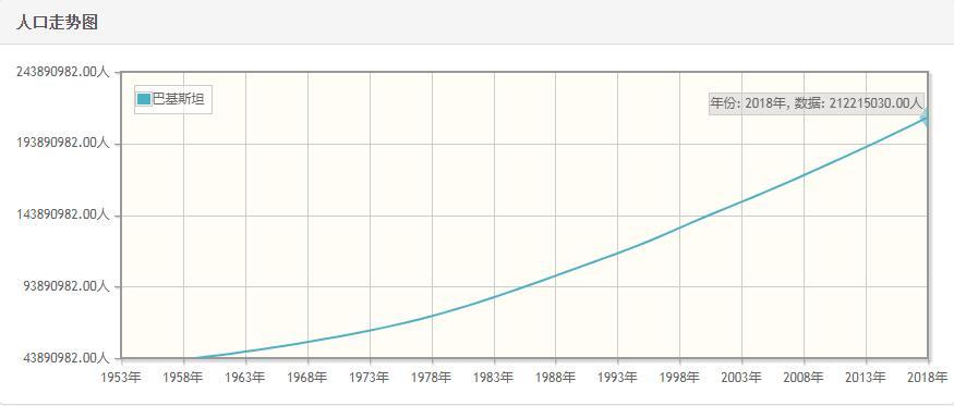 巴基斯坦历年人口数量-巴基斯坦1959至2018年每年人口数量