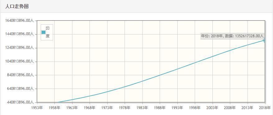 印度历年人口数量-印度1959至2018年每年人口数量