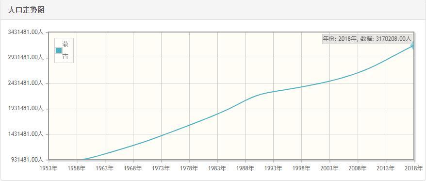 蒙古历年人口数量-蒙古1959至2018年每年人口数量