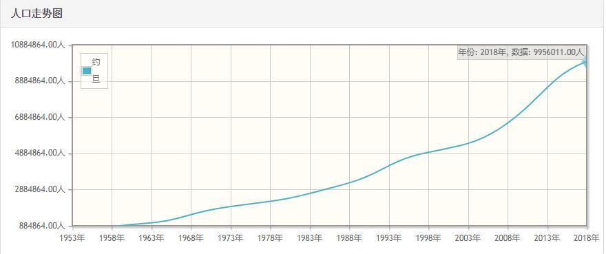 约旦历年人口数量-约旦1959至2018年每年人口数量