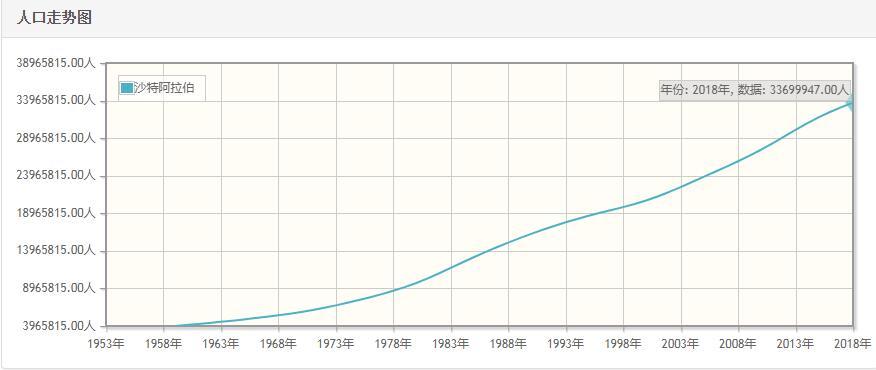 沙特阿拉伯历年人口数量-沙特阿拉伯1959至2018年每年人口数量
