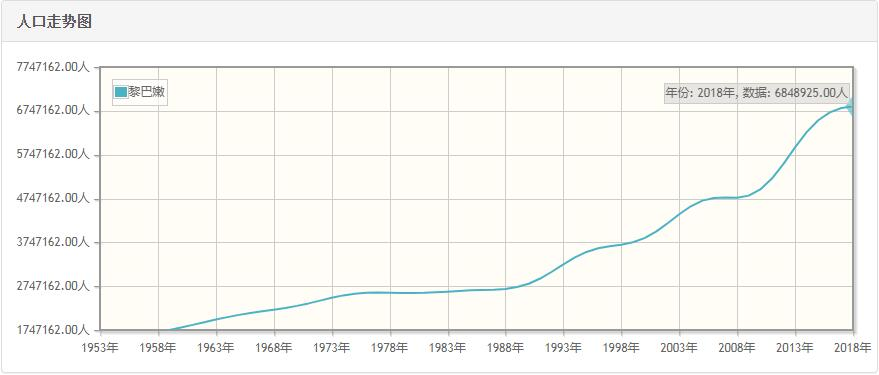 黎巴嫩历年人口数量-黎巴嫩1959至2018年每年人口数量