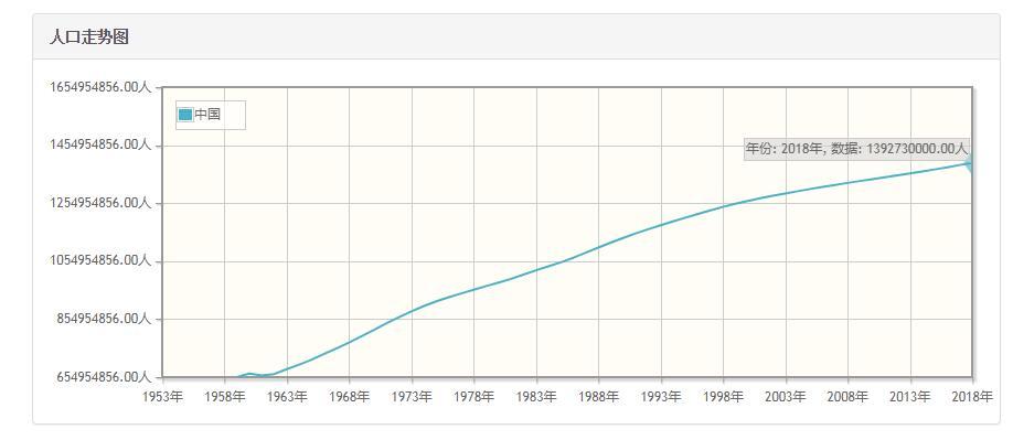 中国历年人口数量-中国1959至2018年每年人口数量