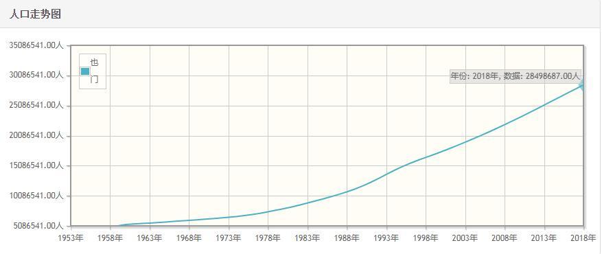 也门历年人口数量-也门1959至2018年每年人口数量