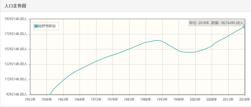 哈萨克斯坦历年人口数量-哈萨克斯坦1959至2018年每年人口数量