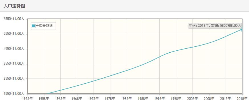 土库曼斯坦历年人口数量-土库曼斯坦1959至2018年每年人口数量
