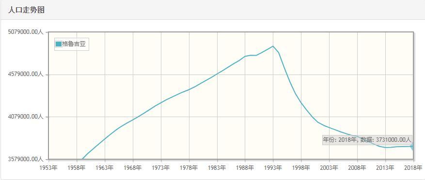格鲁吉亚历年人口数量-格鲁吉亚1959至2018年每年人口数量