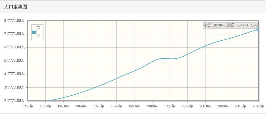 不丹历年人口数量-不丹1959至2018年每年人口数量