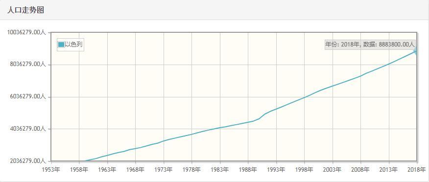 以色列历年人口数量-以色列1959至2018年每年人口数量