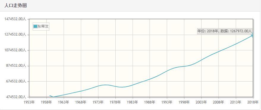 东帝汶历年人口数量-东帝汶1959至2018年每年人口数量