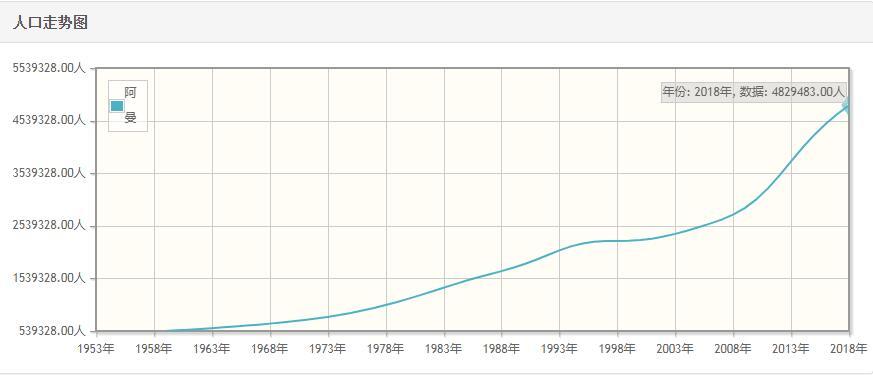 阿曼历年人口数量-阿曼1959至2018年每年人口数量