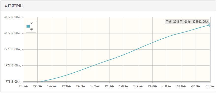 文莱历年人口数量-文莱1959至2018年每年人口数量