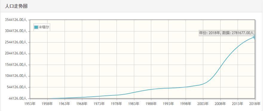 卡塔尔历年人口数量-卡塔尔1959至2018年每年人口数量