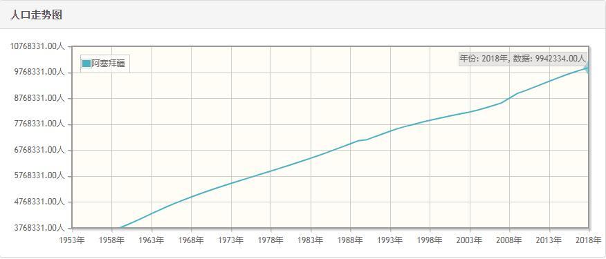 阿塞拜疆历年人口数量-阿塞拜疆1959至2018年每年人口数量