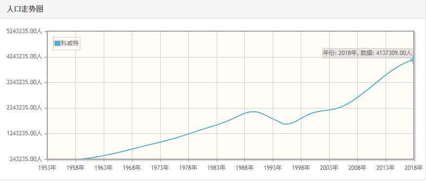 科威特历年人口数量-科威特1959至2018年每年人口数量
