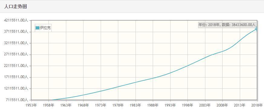 伊拉克历年人口数量-伊拉克1959至2018年每年人口数量