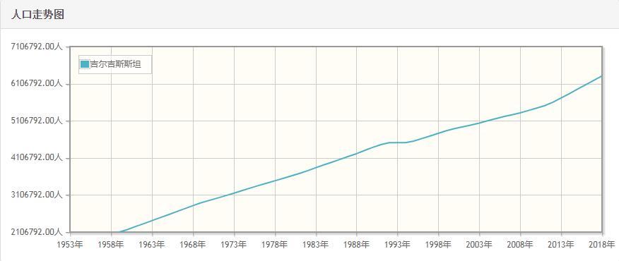 吉尔吉斯斯坦历年人口数量-吉尔吉斯斯坦1959至2018年每年人口数量