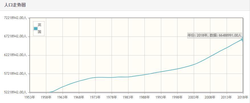 英国历年人口总量-英国1959-2018每年人口数量