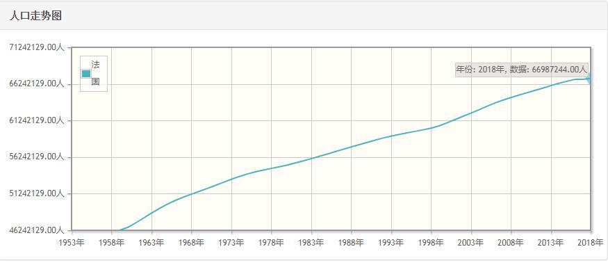法国历年人口总量-法国1959-2018每年人口数量