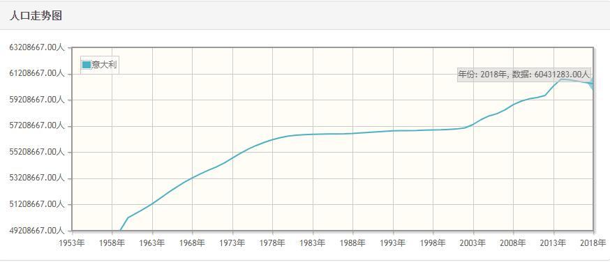 意大利历年人口总量-意大利1959-2018每年人口数量
