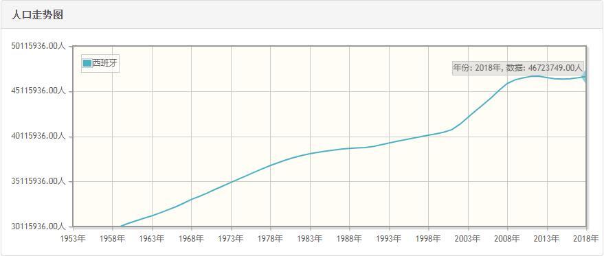 西班牙历年人口总量-西班牙1959-2018每年人口数量