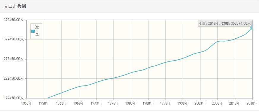 冰岛历年人口总量-冰岛1959-2018每年人口数量