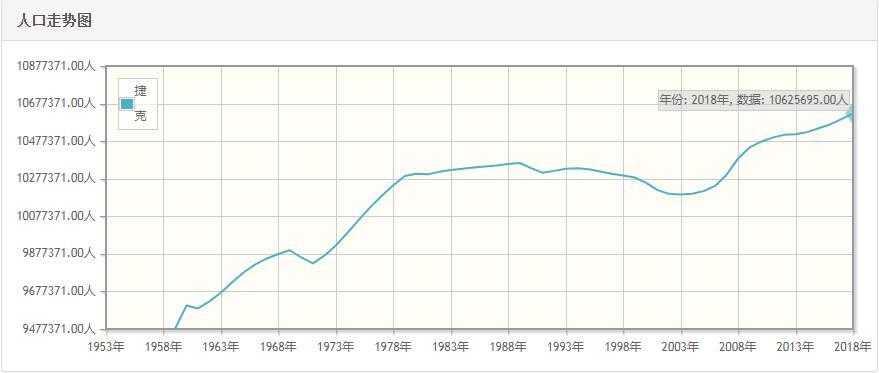 捷克历年人口总量-捷克1959-2018每年人口数量