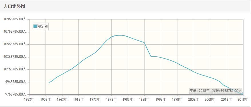 匈牙利历年人口总量-匈牙利1959-2018每年人口数量