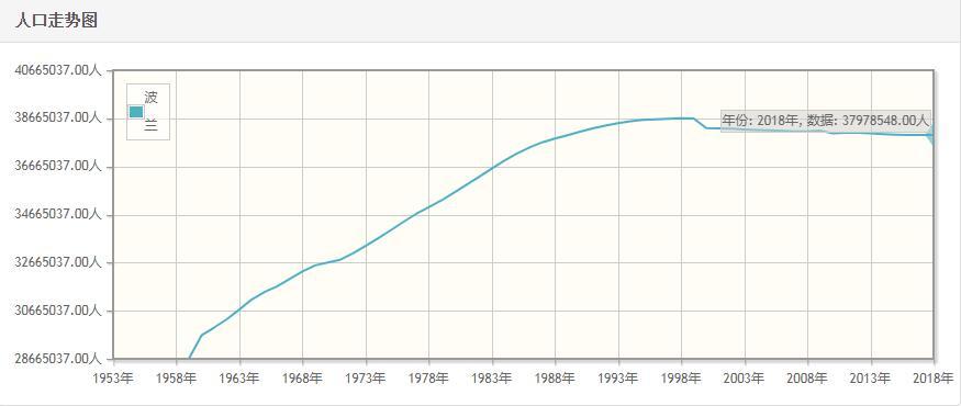 波兰历年人口总量-波兰1959-2018每年人口数量