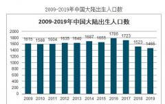 2020年已经过去了,这一年出生的人口大概是多少?