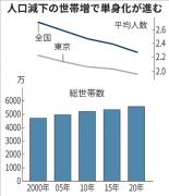 日本东京家庭平均人口跌破2人