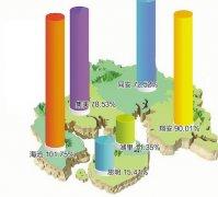 """厦门人口普查数据:平均36.8岁 人口全省""""最年轻"""""""