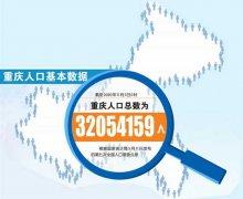 重庆人口占全国比重10年增长0.12%