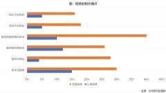 各大城市人口_人口新形势下的住房租赁需求