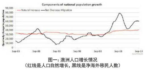 2014年最新澳大利亚人口数量及增长情况