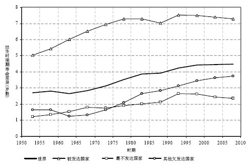 全球死亡率趋势和艾滋病的影响