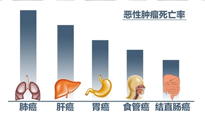中国每分钟有6人被确诊为癌症