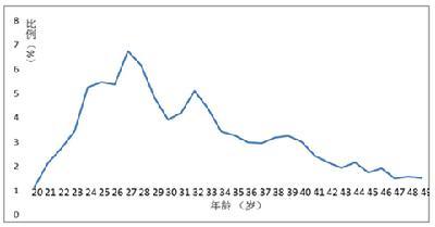 四川单独两孩政策实施后的人口效应分析