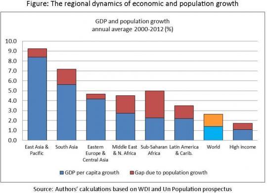 世界各地区经济与人口增长动态分析